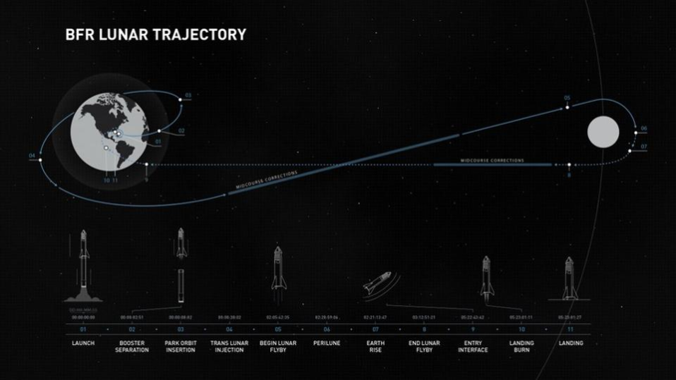 SpaceX escucha a Sagan enviarán al espacio (probablemente) a un poeta