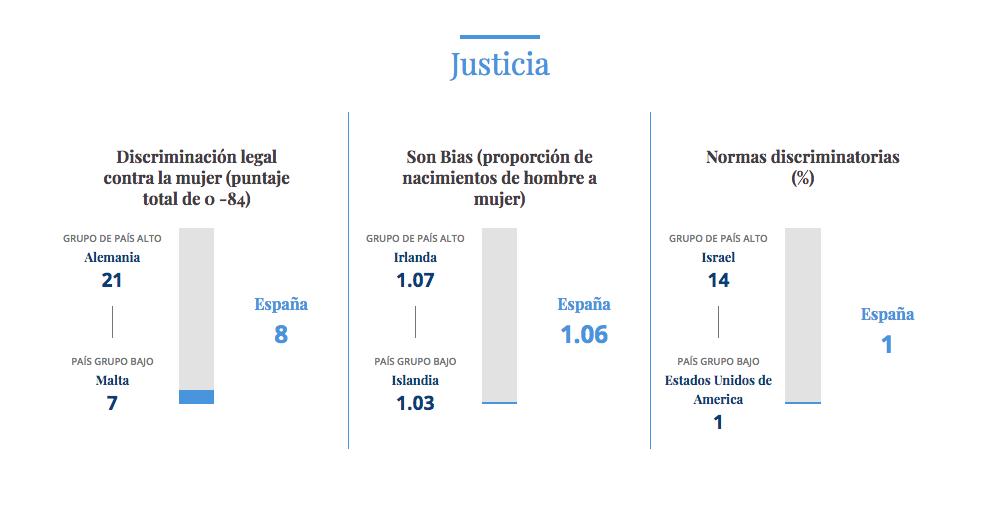 España es el quinto mejor país del mundo para ser mujer